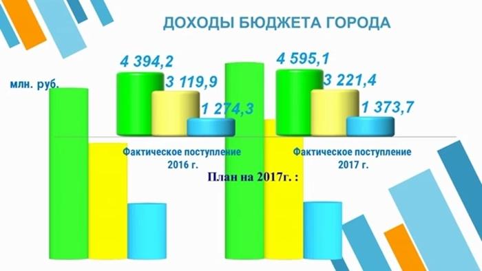 Бюджет-2017: позже, но лучше